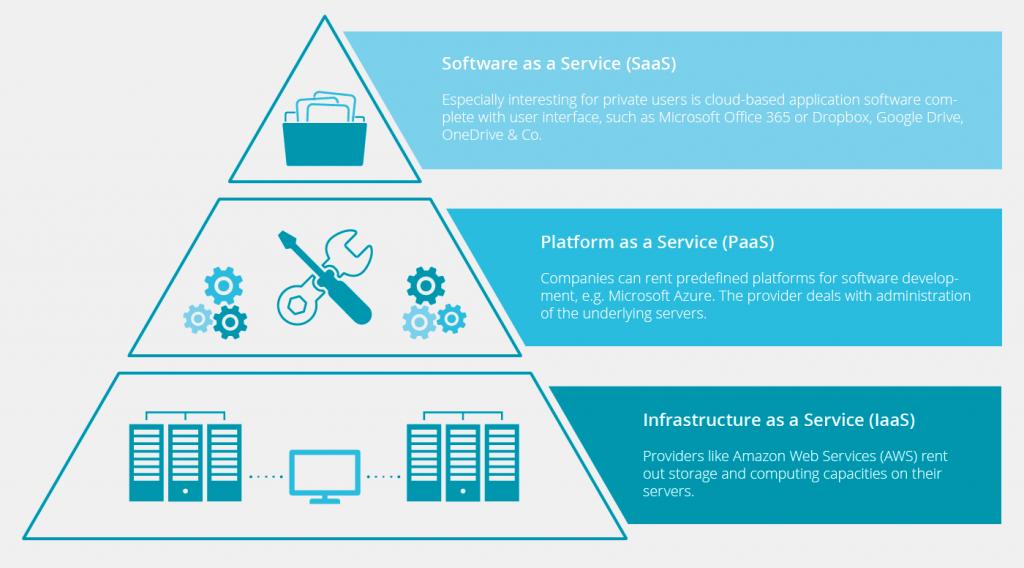 jenis layanan cloud computing model iaas paas saas