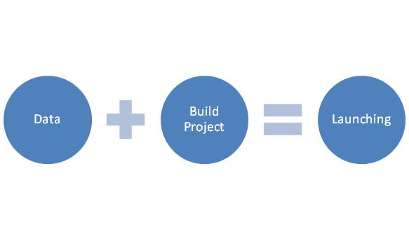 tahap pembuatan website custom indonesia