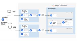 cloud cdn google cloud platform console indonesia jakarta