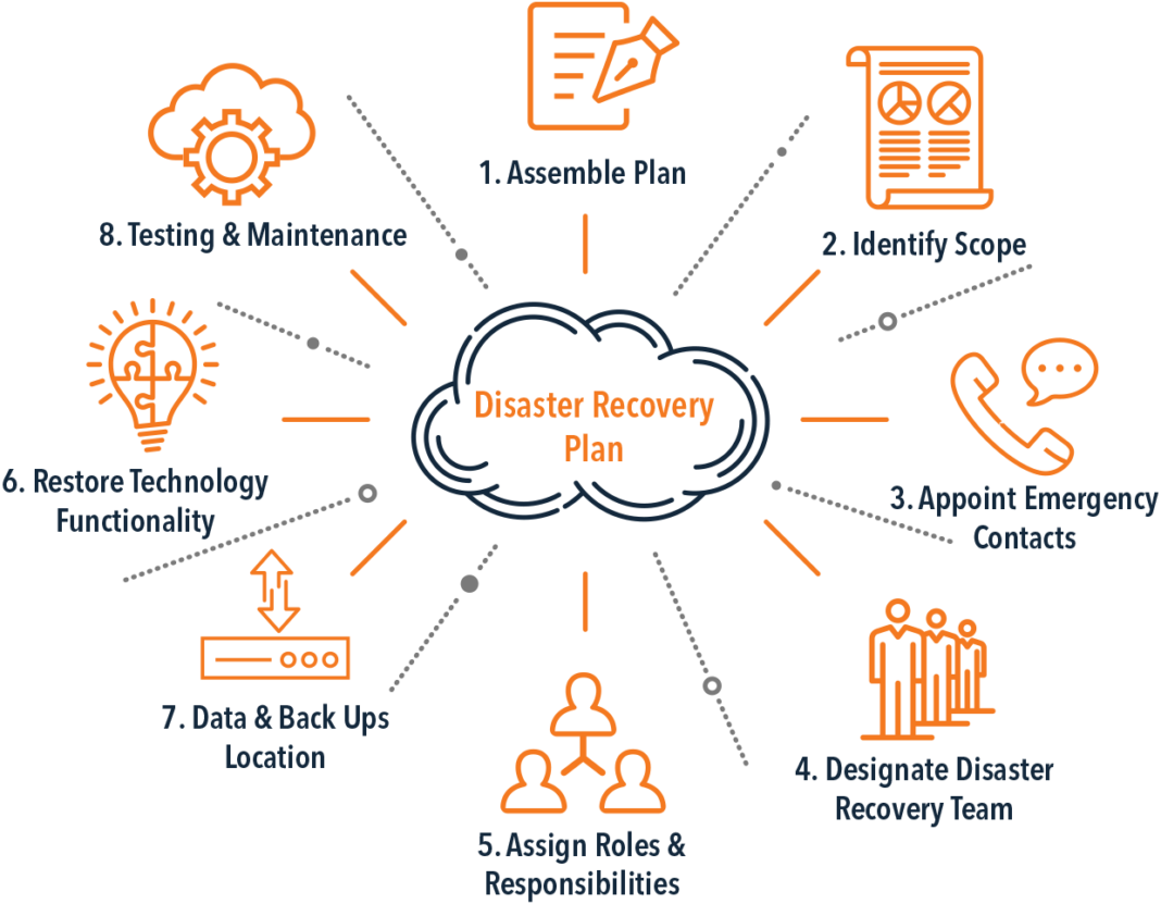 it disaster recovery plan enterprise business cloud security