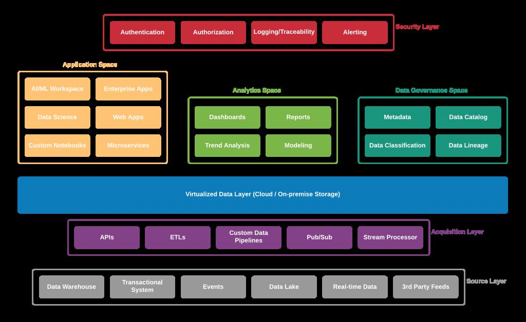 schema customer data platform retail